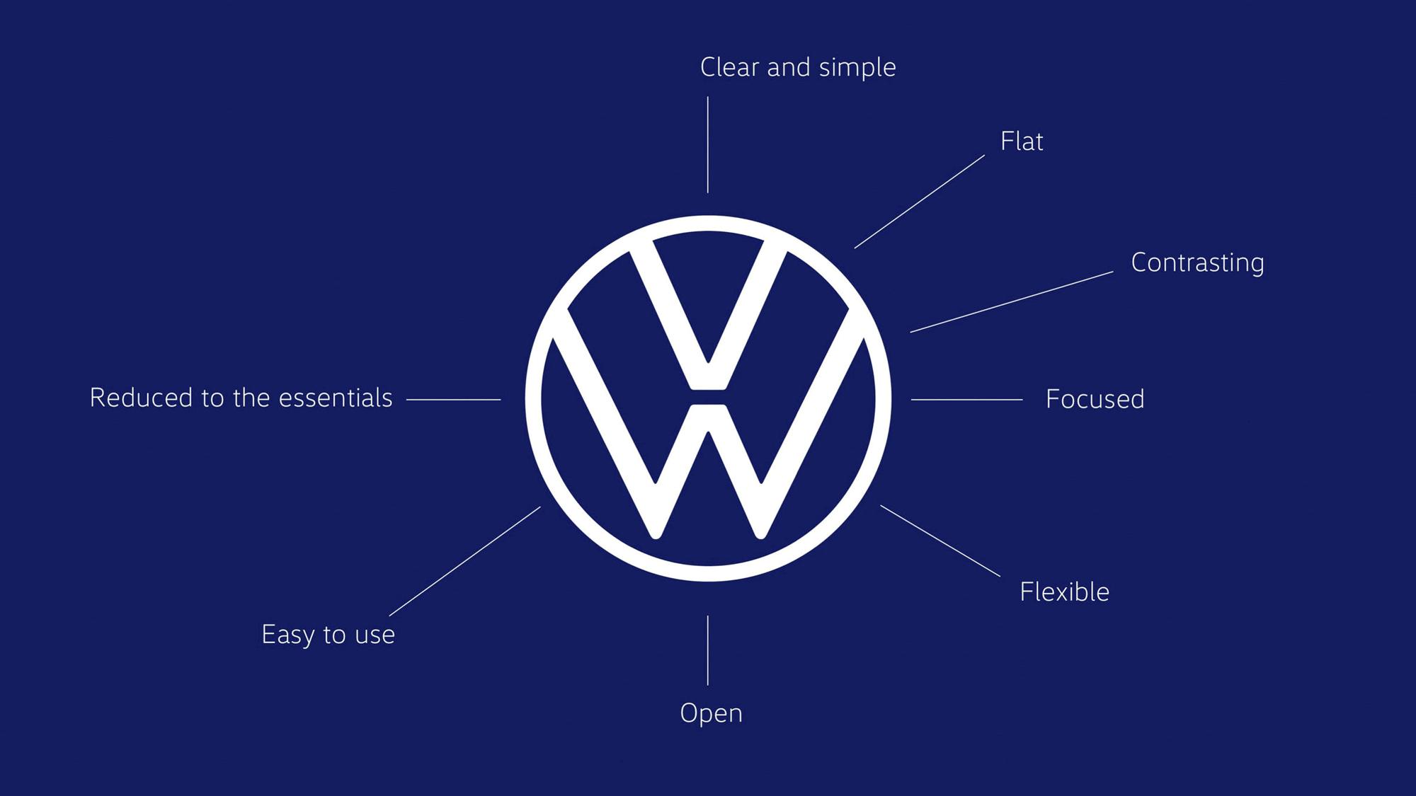 Volkswagen opis nowego logo